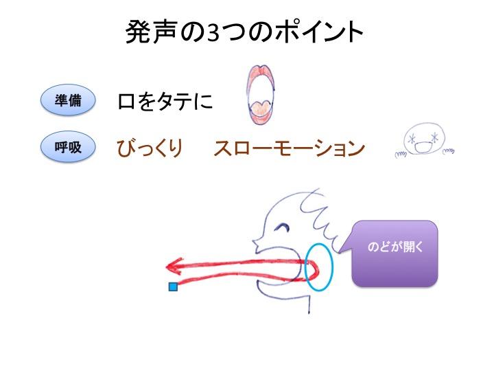 ボイストレーニング方法_びっくりスローモーションの図