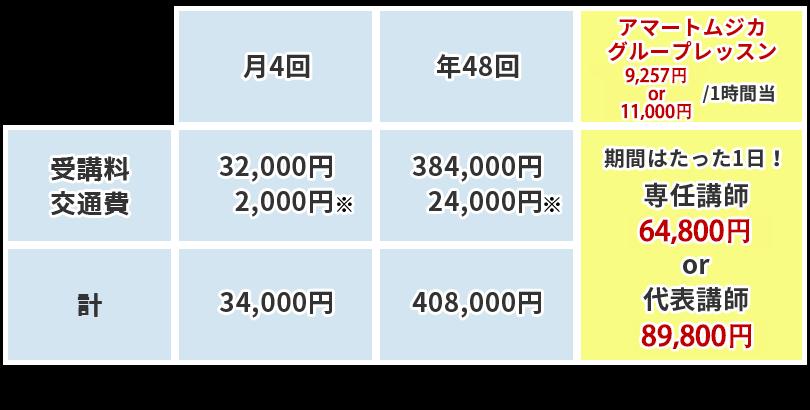 ボイストレーニング東京の料金比較表