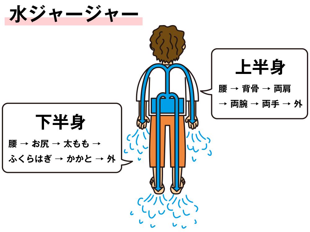 腹式呼吸の簡単なやり方
