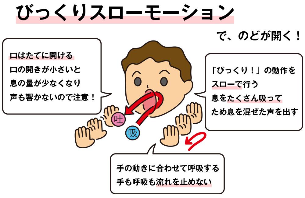 喉の奥を開くボイストレーニング方法